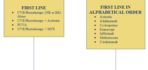 Plaque Psoriasis Treatment Guidelines